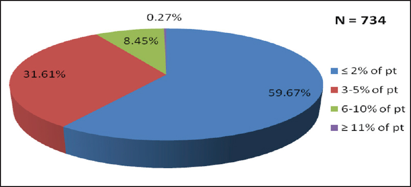 Figure 5: Percentage of participants reporting development of OHSS with CC