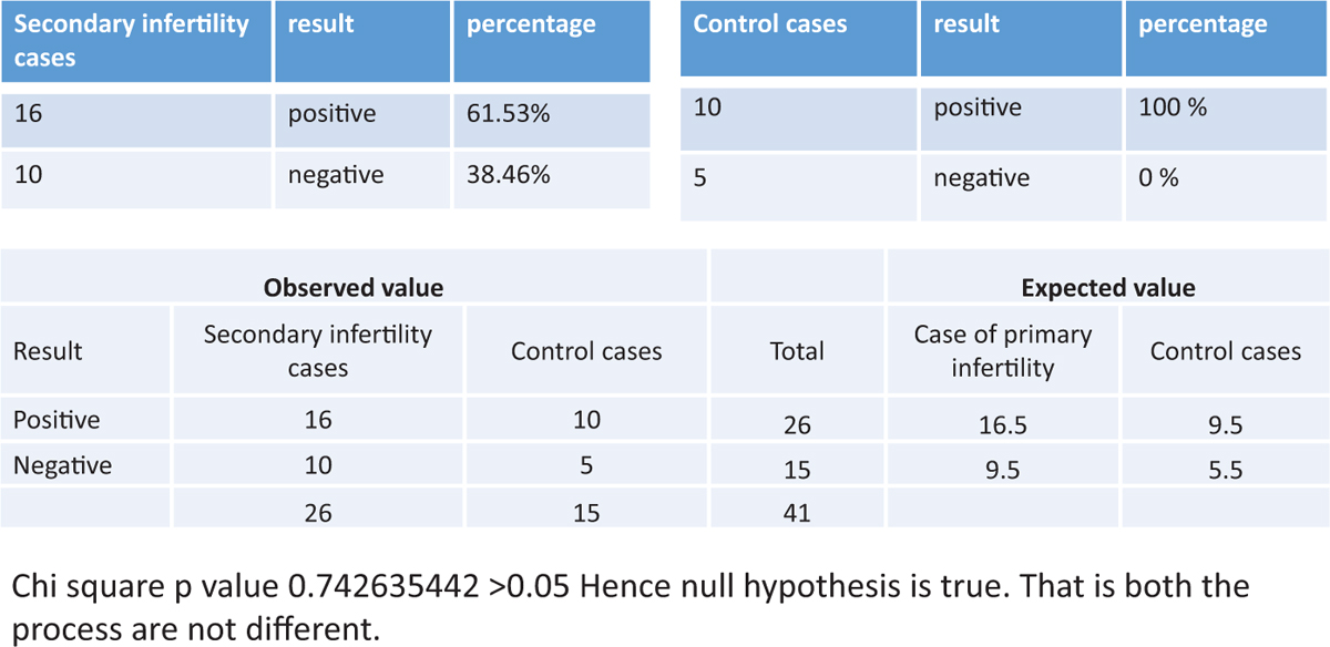The impact of endometrial scratching on the outcome of in vitro
