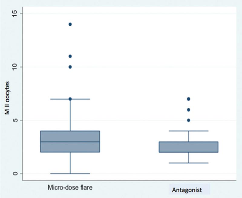 A comparison of microdose flare versus antagonist protocol