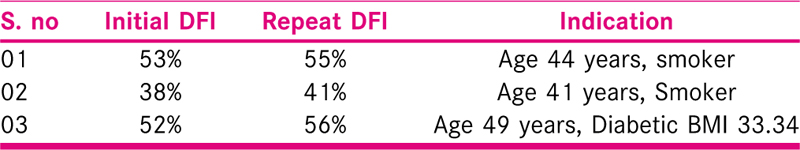 Table 9 Analysis of the patients with raised DFI in repeat sample