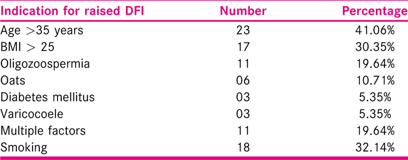 Table 3 Distribution of patients according to indications for raised DFI