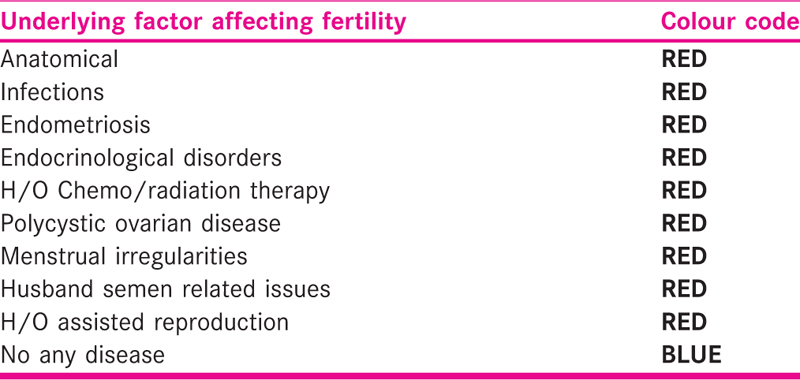 Table 4 Colour coding for the underlying factors affecting the couples' fertility